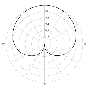 Cardiod Pickup Pattern