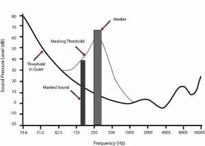 Sound Masking Graph - Copy