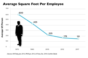 Square Feet Per Employee - Copy